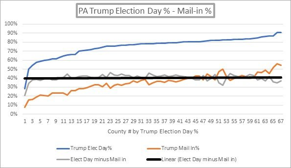 PA Election Results Statistically Impossible