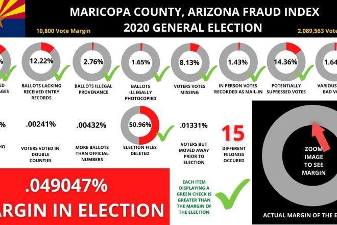 Jovan Pulitzer Infographic on AZ Audit